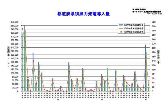 国立研究開発法人 新エネルギー・産業技術総合開発機構(NEDO)「日本における風力発電設備・導入実績(平成27年3月)」